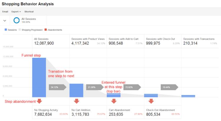 Associer Google Analytics à son site d'e-commerce pour une optimisation