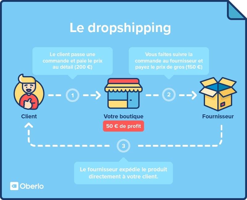 Dropshipping : Oberlo